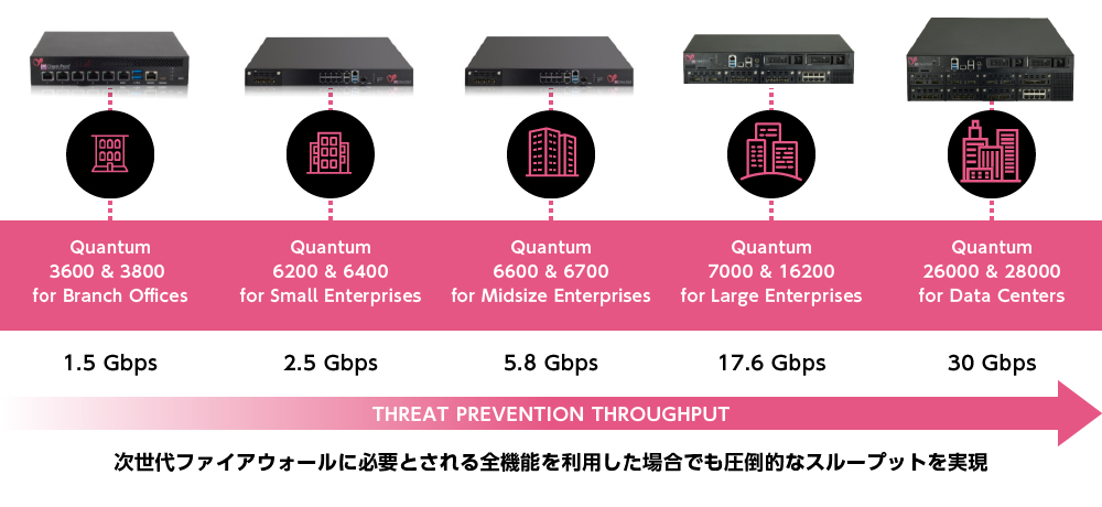 Check Point Security Applianceラインナップ