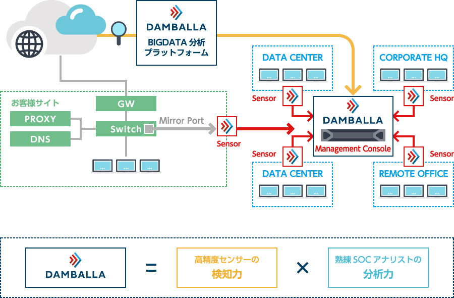 DAMBALLA Network Insight構成