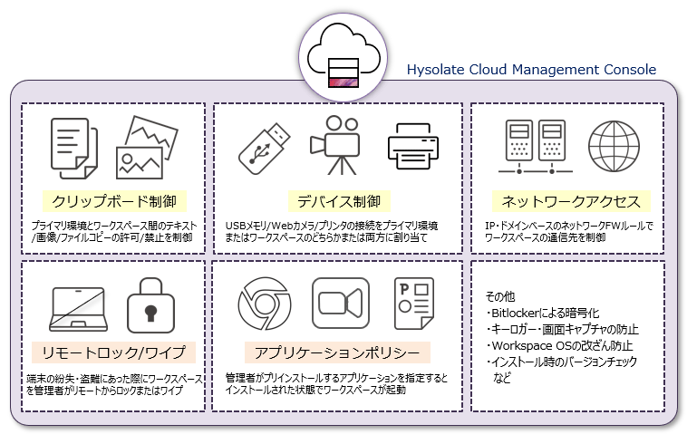 Hysolate Cloud Management Console