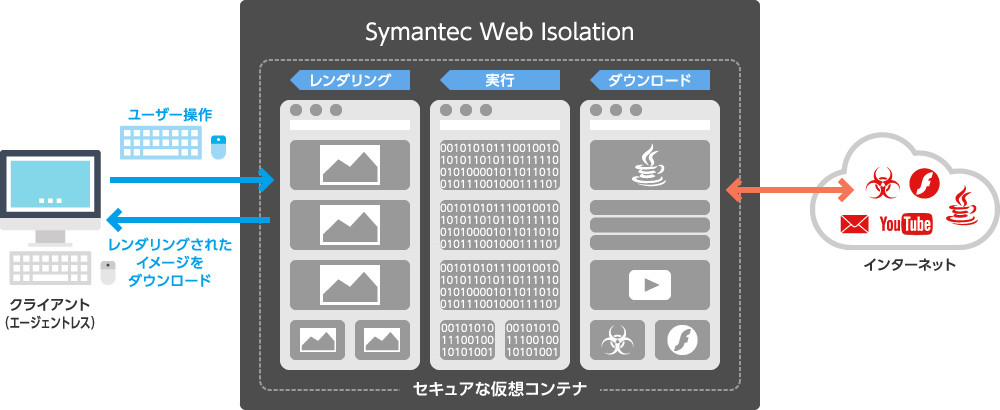 Symantec Web IsolationによるWeb無害化