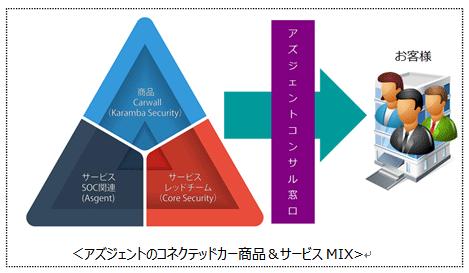 「商品&サービスMIX